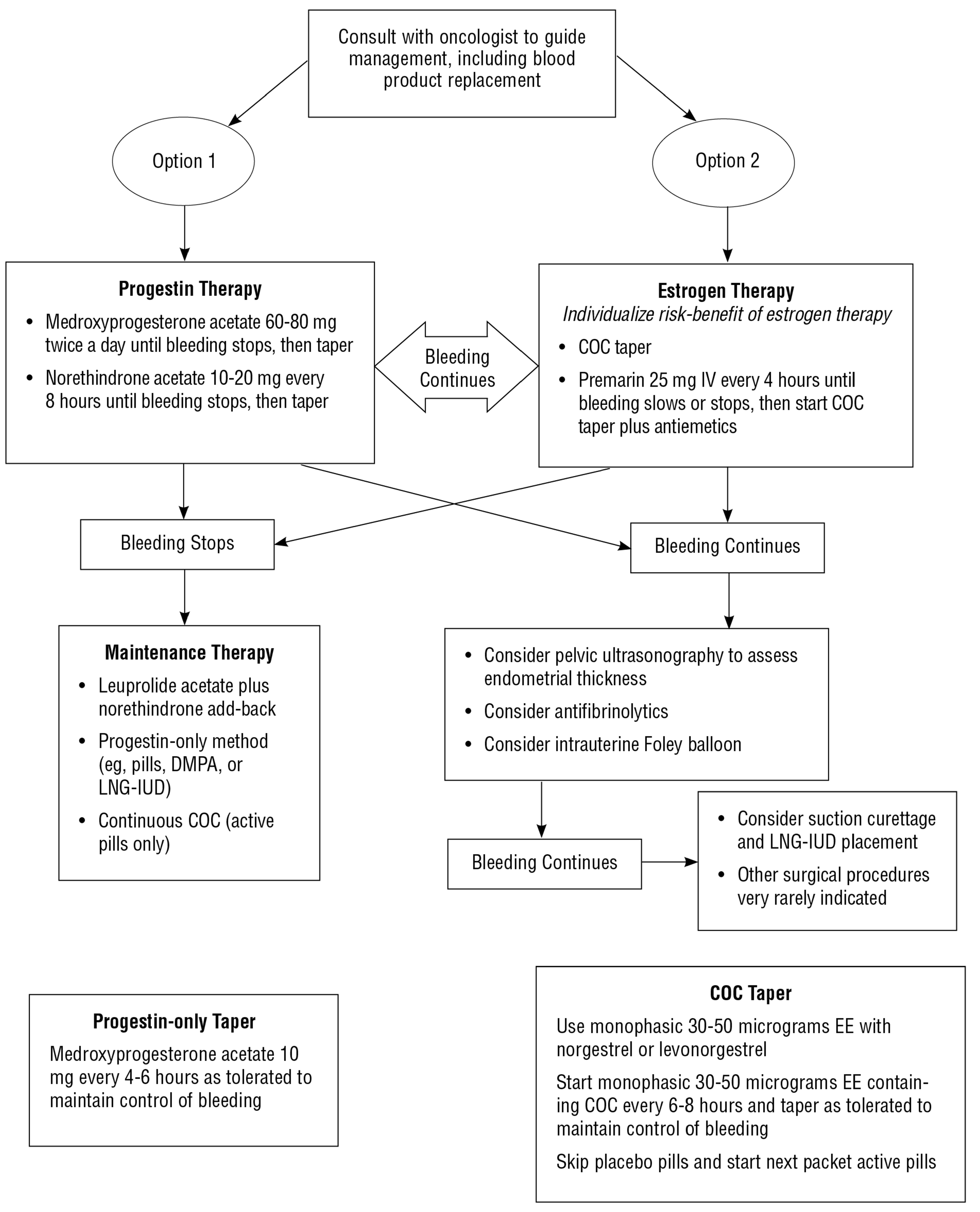 Options for Prevention and Management of Menstrual Bleeding in Adolescent Patients Undergoing Cancer Treatment