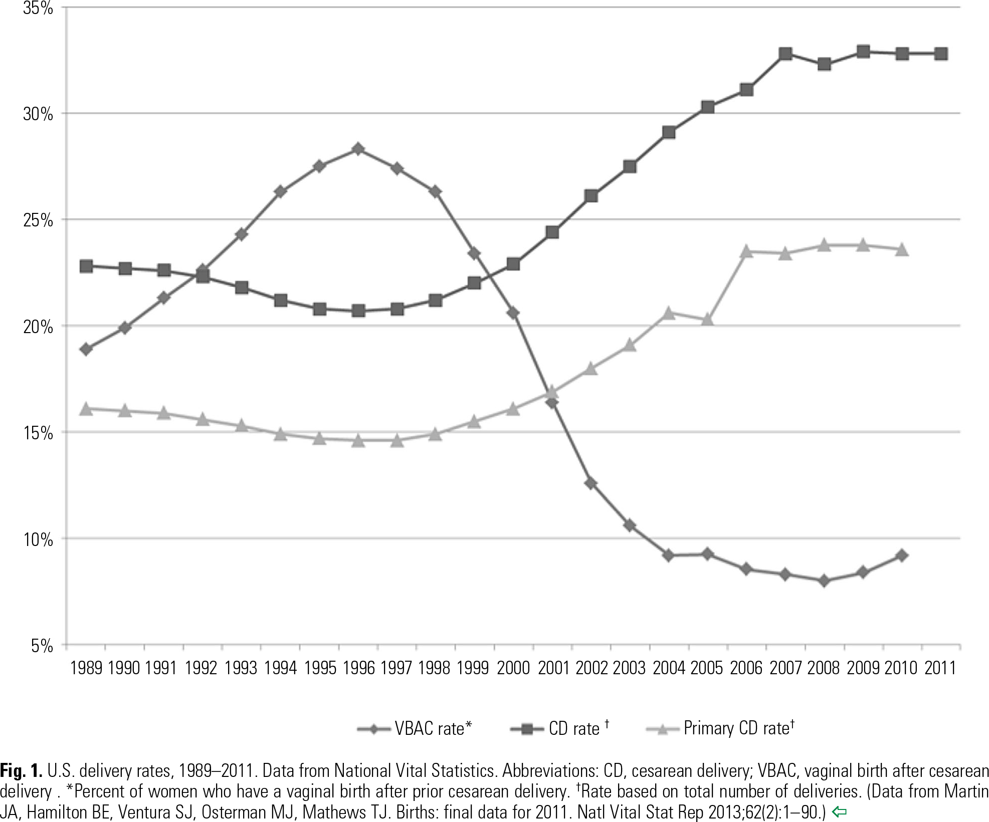 Fig. 1 U.S. delivery rates, 1989–2011. Data from National Vital Statistics. Abbreviations: CD, cesarean delivery; VBAC, vaginal birth after cesarean delivery . *Percent of women who have a vaginal birth after prior cesarean delivery. † Rate based on total number of deliveries. (Data from Martin JA, Hamilton BE, Ventura SJ, Osterman MJ, Mathews TJ. Births: final data for 2011. Natl Vital Stat Rep 2013;62( 2 ):1–90.)