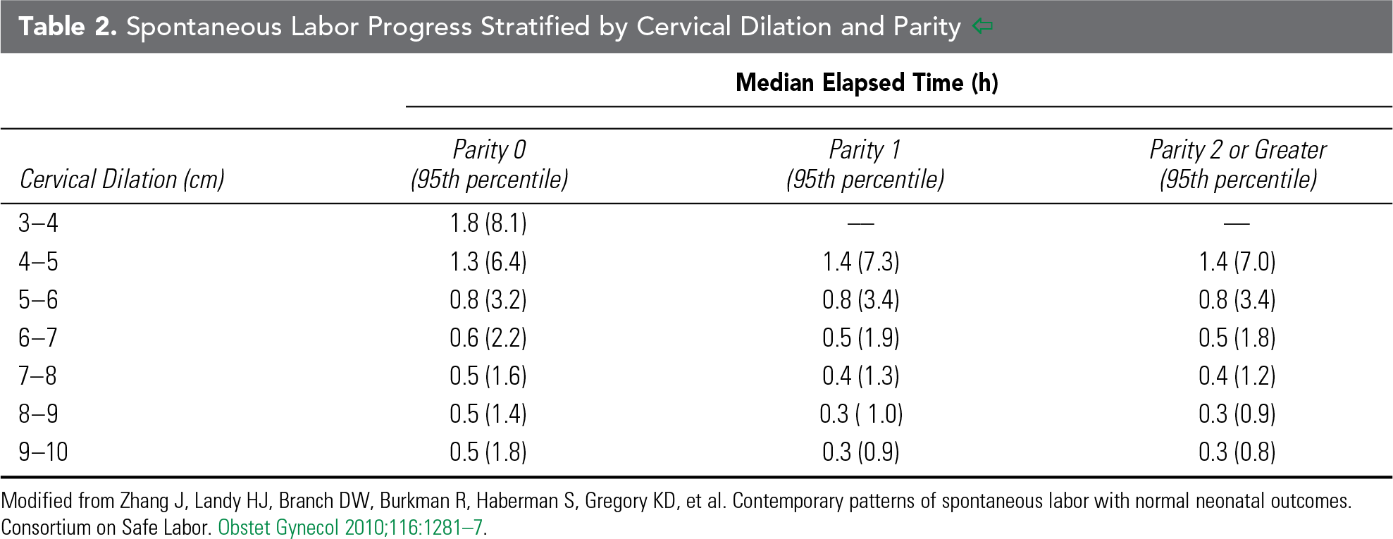 Table 2. Spontaneous Labor Progress Stratified by Cervical Dilation and Parity