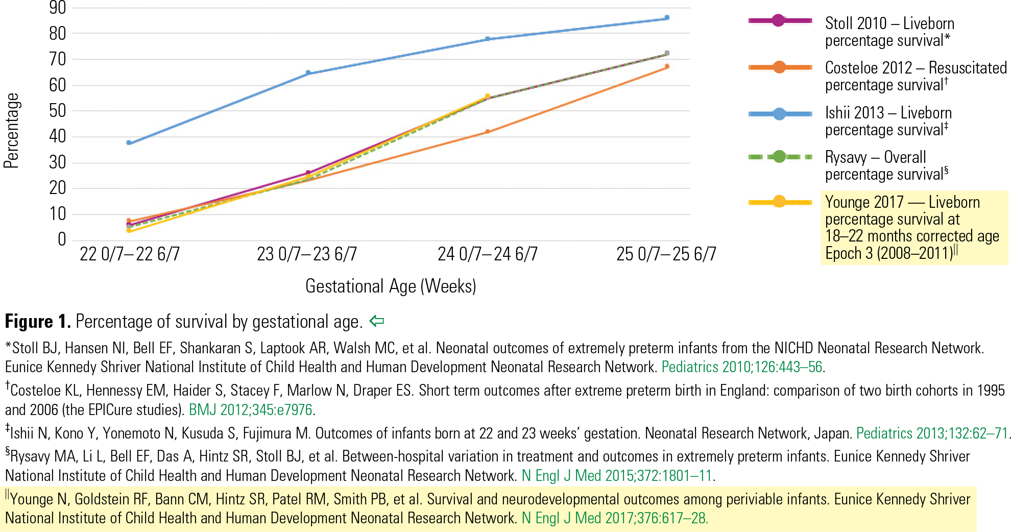 Figure 1. Percentage of survival by gestational age. *Stoll BJ, Hansen NI, Bell EF, Shankaran S, Laptook AR, Walsh MC, et al. Neonatal outcomes of extremely preterm infants from the NICHD Neonatal Research Network. Eunice Kennedy Shriver National Institute of Child Health and Human Development Neonatal Research Network. Pediatrics 2010;126:443–56. † Costeloe KL, Hennessy EM, Haider S, Stacey F, Marlow N, Draper ES. Short term outcomes after extreme preterm birth in England: comparison of two birth cohorts in 1995 and 2006 (the EPICure studies). BMJ 2012;345:e7976. ‡ Ishii N, Kono Y, Yonemoto N, Kusuda S, Fujimura M. Outcomes of infants born at 22 and 23 weeks' gestation. Neonatal Research Network, Japan. Pediatrics 2013;132:62–71. § Rysavy MA, Li L, Bell EF, Das A, Hintz SR, Stoll BJ, et al. Between-hospital variation in treatment and outcomes in extremely preterm infants. Eunice Kennedy Shriver National Institute of Child Health and Human Development Neonatal Research Network. N Engl J Med 2015;372:1801–11. || Younge N, Goldstein RF, Bann CM, Hintz SR, Patel RM, Smith PB, et al. Survival and neurodevelopmental outcomes among periviable infants. Eunice Kennedy Shriver National Institute of Child Health and Human Development Neonatal Research Network. N Engl J Med 2017;376:617–28.