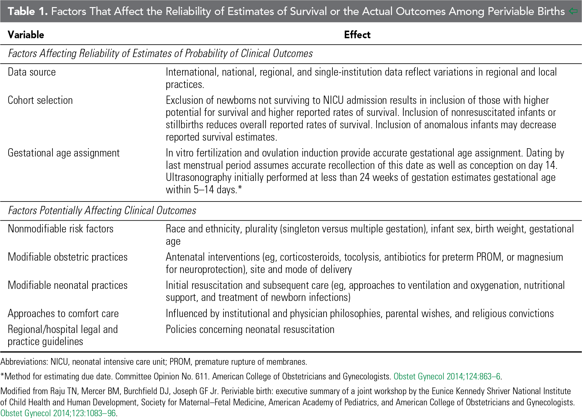 Table 1. Factors That Affect The Reliability of Estimates of Survival or the Actual Outcomes Among Periviable Births.