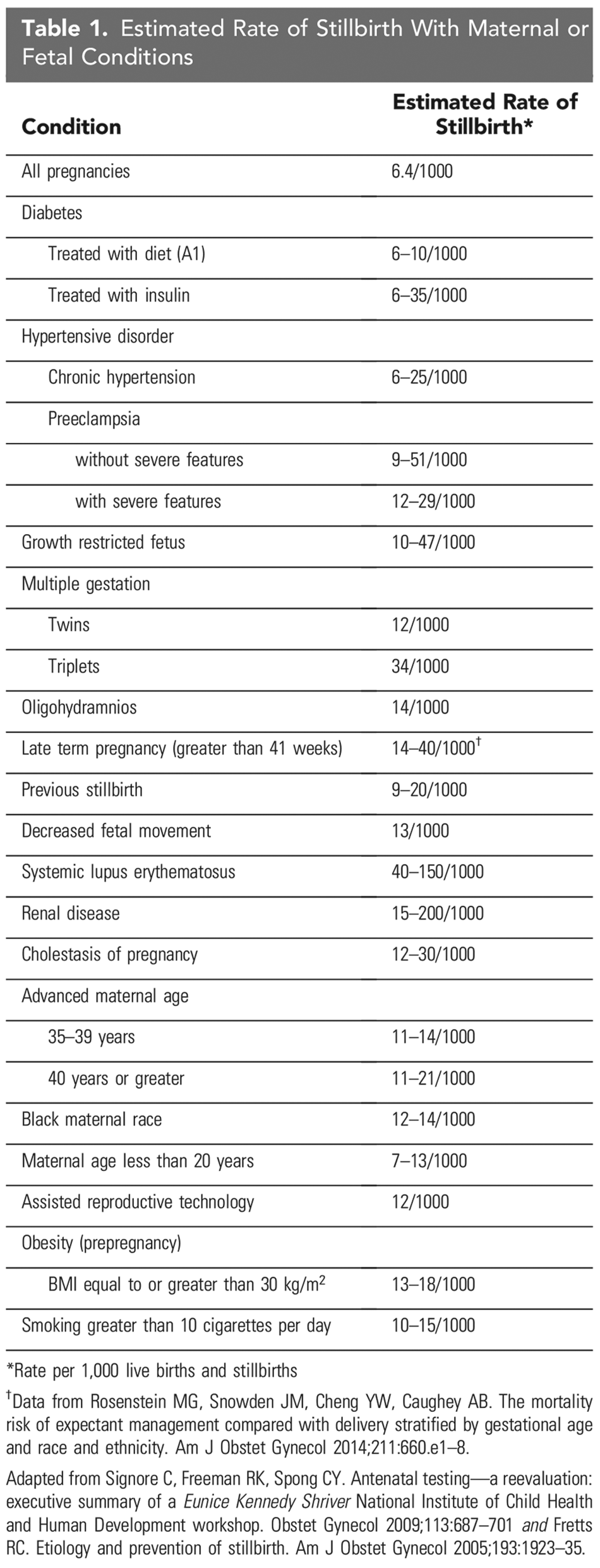 Table 1. Estimated Rate of Stillbirth With Maternal or Fetal Conditions