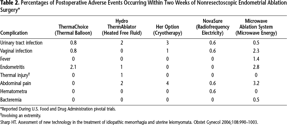 Table 2. Percentages of Postoperative Adverse Events Occurring Within Two Weeks of Nonresectoscopic Endometrial Ablation Surgery*