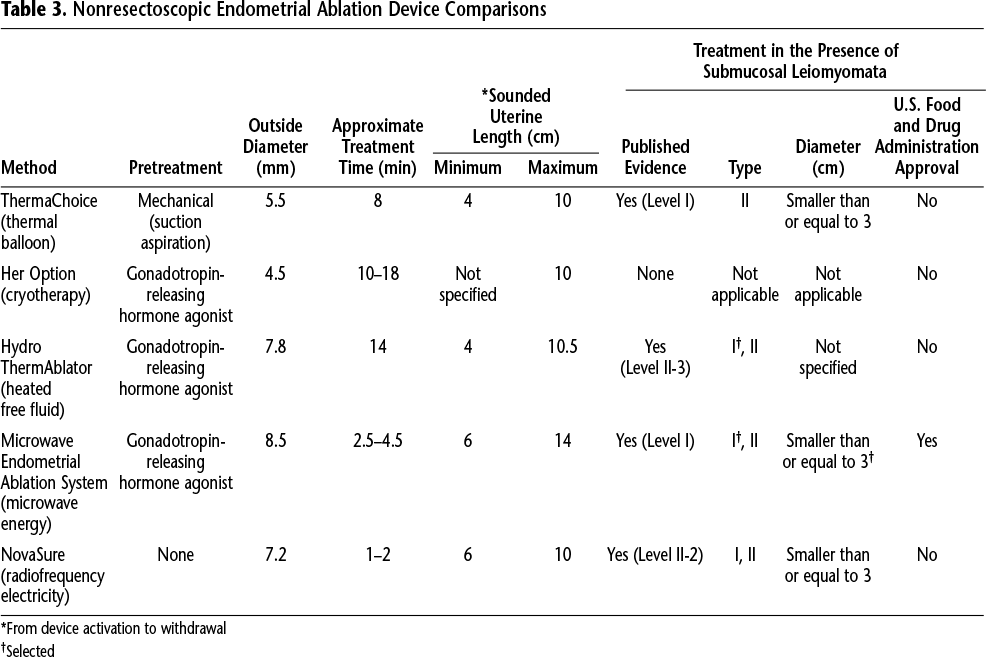 Table 3. Nonresectoscopic Endometrial Ablation Device Comparisons