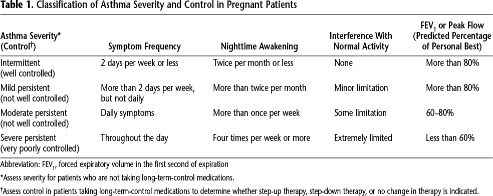 Table 1. Classification of Asthma Severity and Control in Pregnant Patients