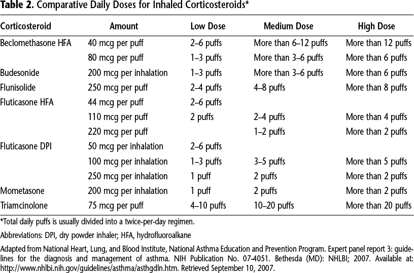 Table 2. Comparative Daily Doses for Inhaled Corticosteroids*