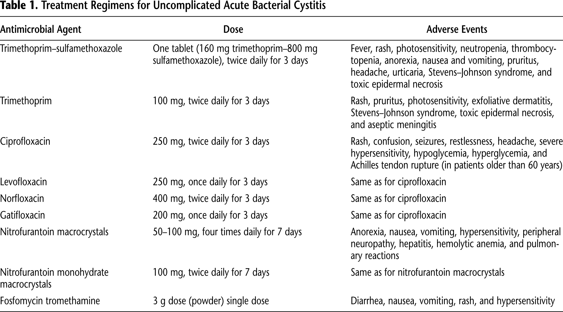 Table 1. Treatment Regimens for Uncomplicated Acute Bacterial Cystitis