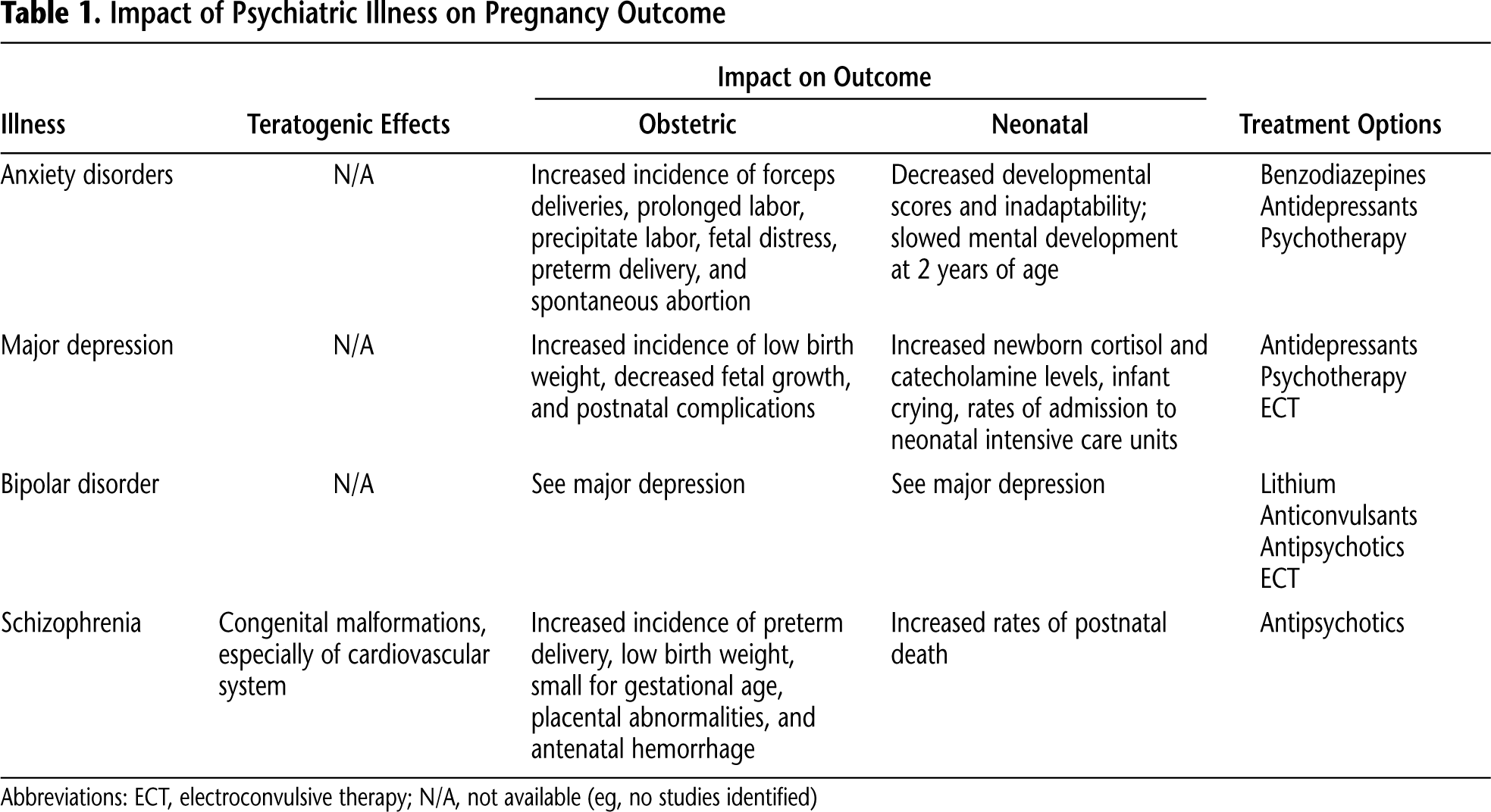Table 1. Impact of Psychiatric Illness on Pregnancy Outcome