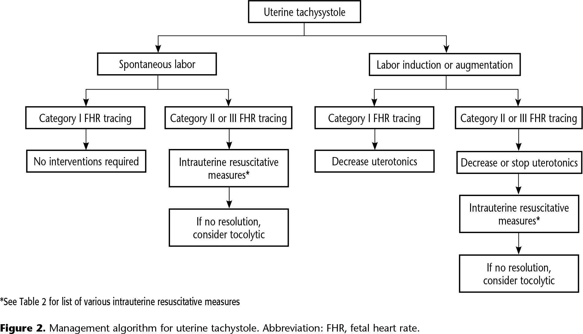 Figure 2. Management algorithm for uterine tachystole. Abbreviation: FHR, fetal heart rate