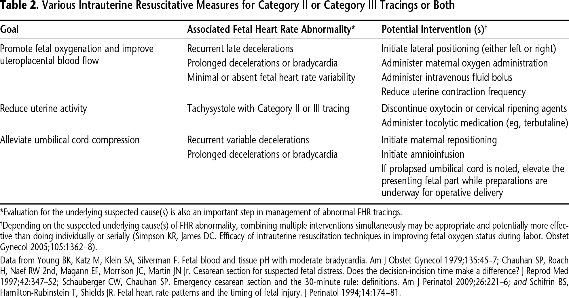 Table 2. Various Intrauterine Resuscitative Measures for Category II or Category III Tracings or Both