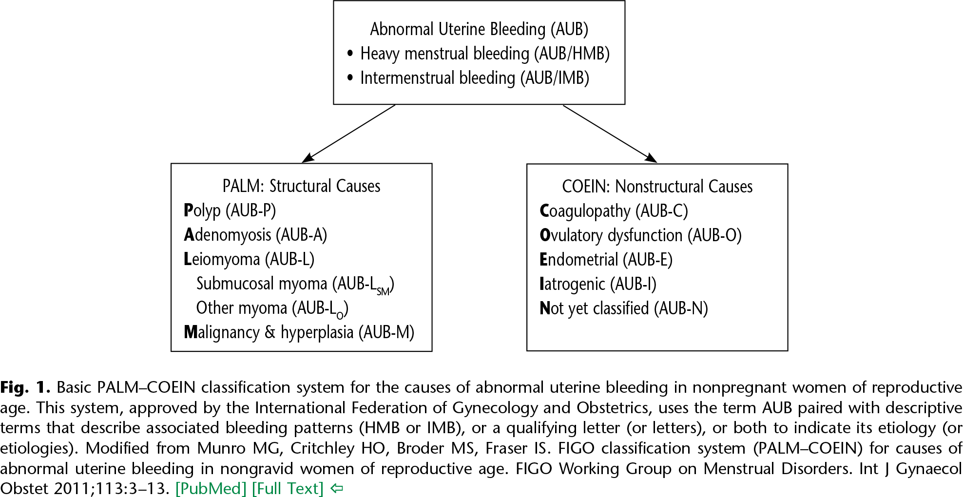Fig. 1. Basic PALM–COEIN classification system for the causes of abnormal uterine bleeding in nonpregnant women of reproductive age. This system, approved by the International Federation of Gynecology and Obstetrics, uses the term AUB paired with descriptive terms that describe associated bleeding patterns (HMB or IMB), or a qualifying letter (or letters), or both to indicate its etiology (or etiologies). Modified from Munro MG, Critchley HO, Broder MS, Fraser IS. FIGO classification system (PALM–COEIN) for causes of abnormal uterine bleeding in nongravid women of reproductive age. FIGO Working Group on Menstrual Disorders. Int J Gynaecol Obstet 2011;113:3–13. [PubMed] [Full Text]