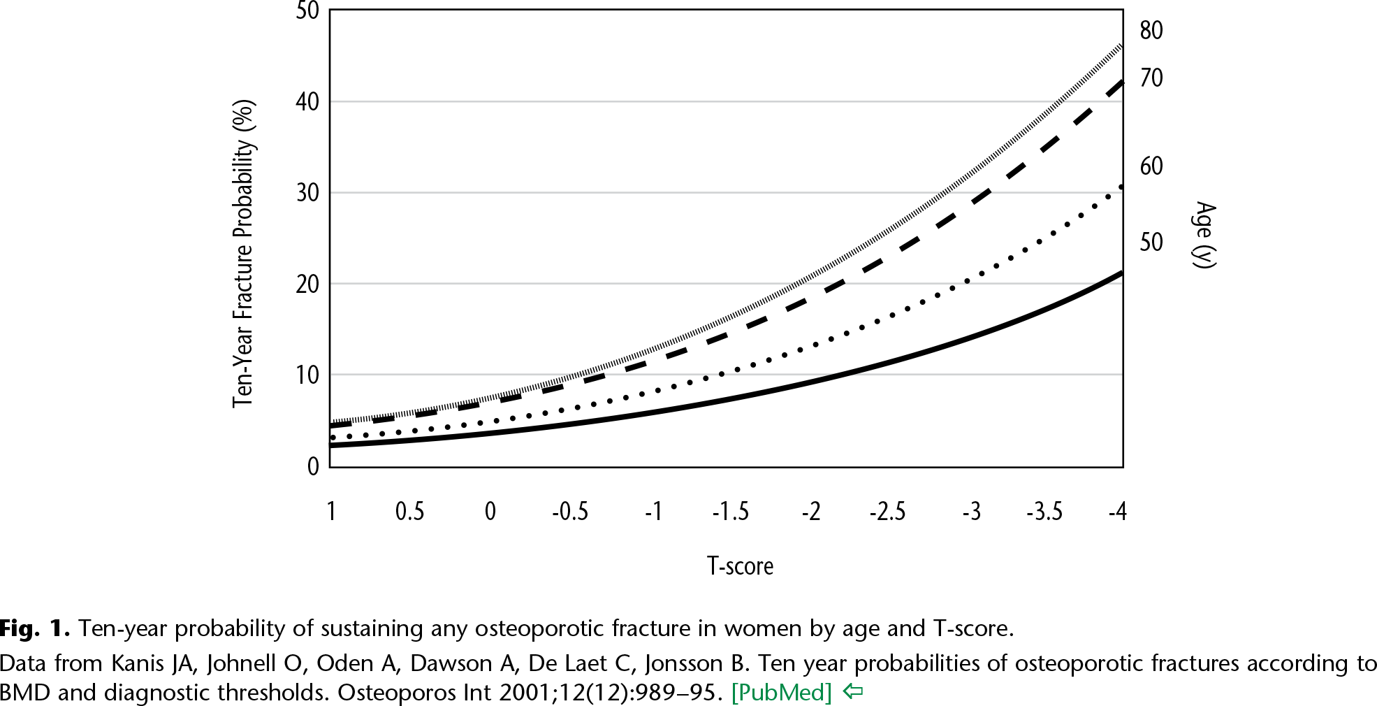 Fig. 1. Ten-year probability of sustaining any osteoporotic fracture in women by age and T-score.