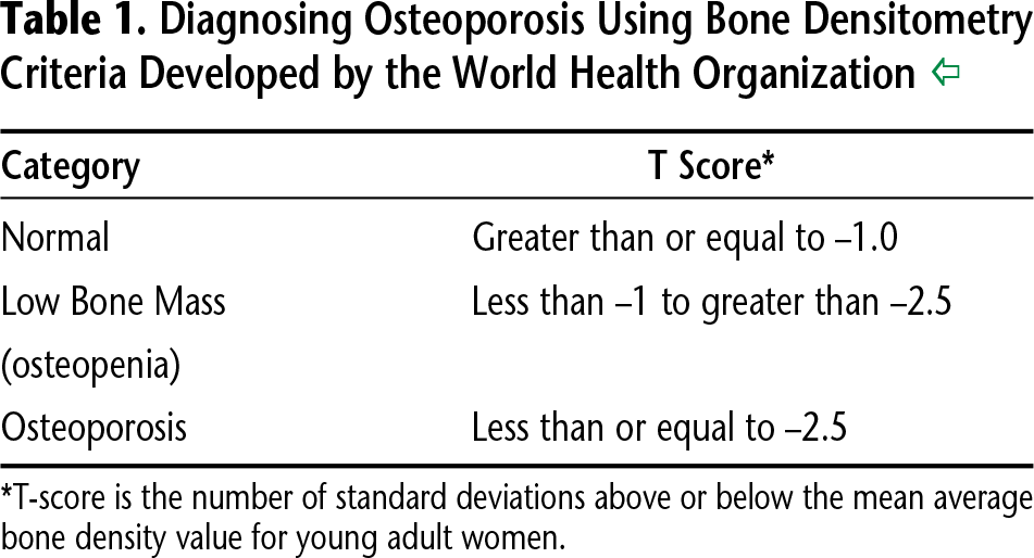 Table 1. Diagnosing Osteoporosis Using Bone Densitometry Criteria Developed by the World Health Organization