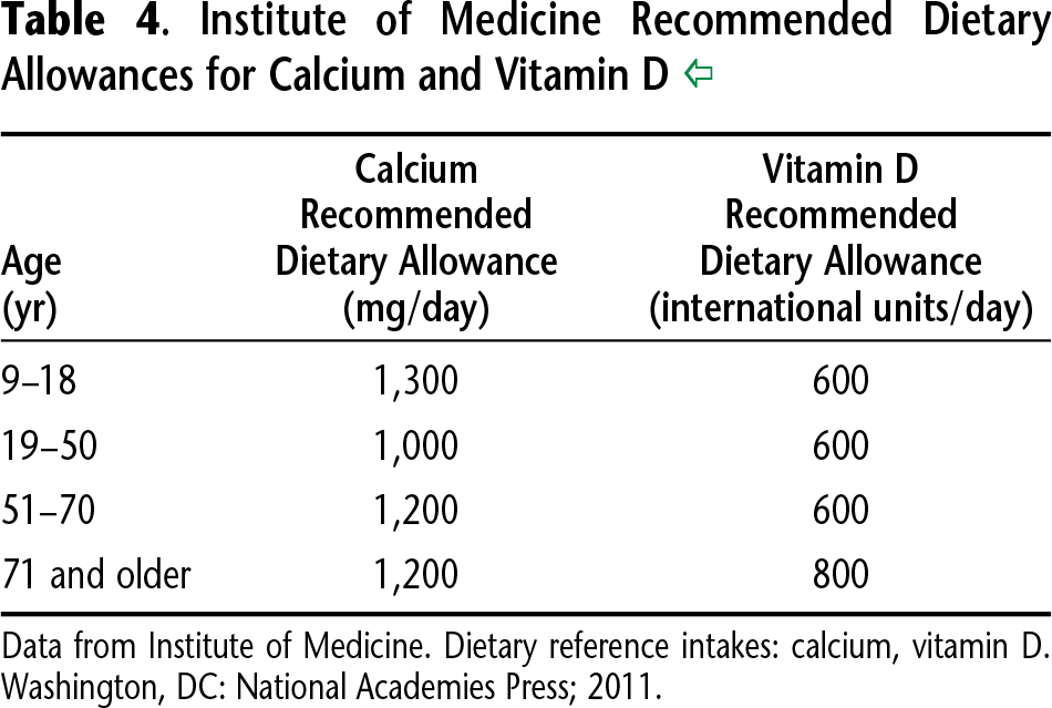 Table 4. Institute of Medicine Recommended Dietary Allowances for Calcium and Vitamin D