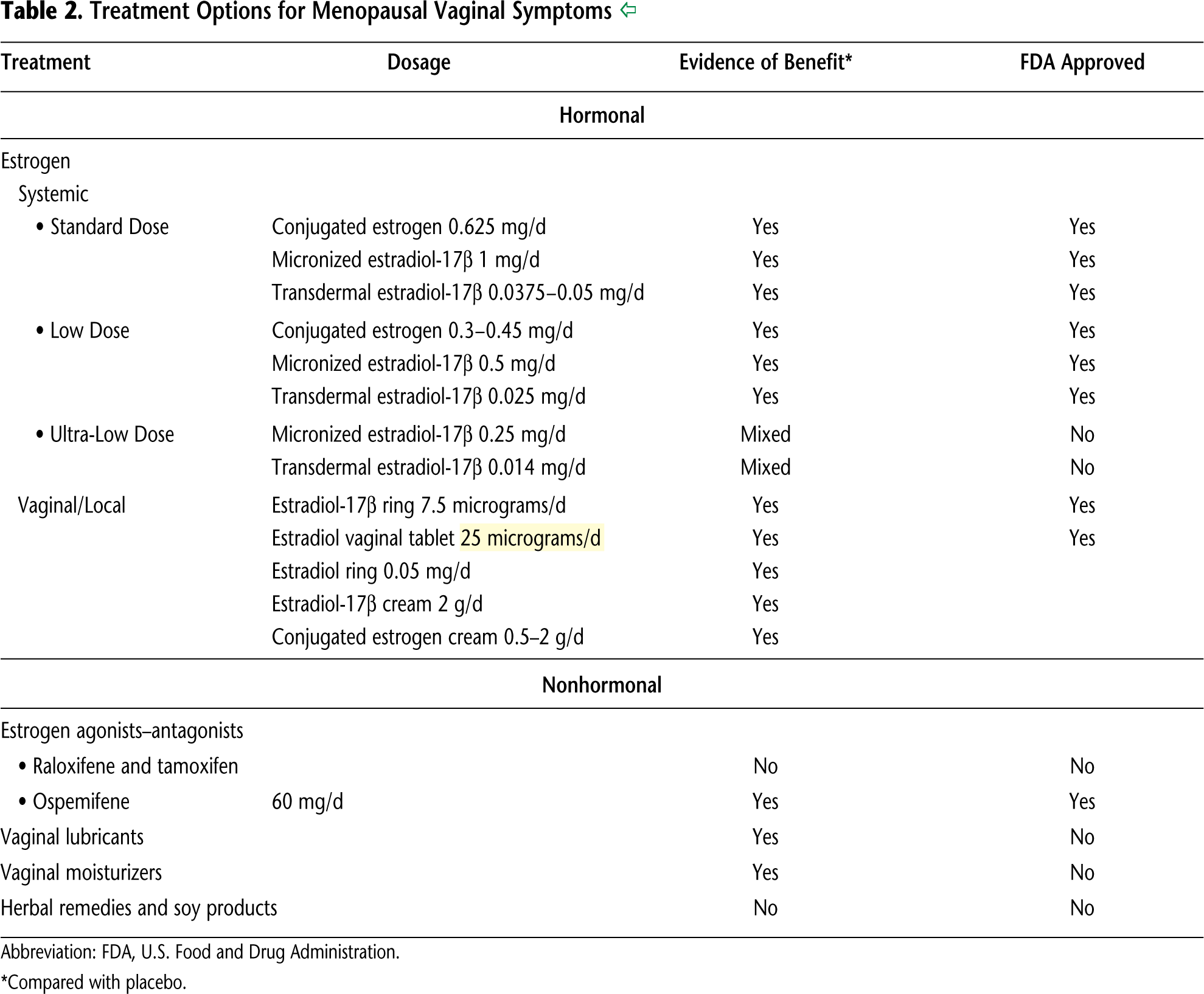 Table 2. Treatment Options for Menopausal Vaginal Symptoms