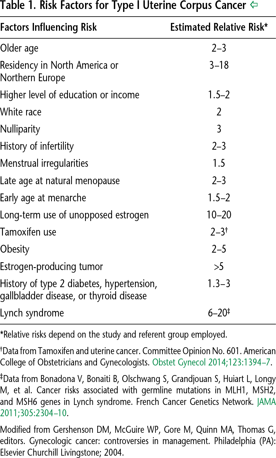 Table 1. Risk Factors for Type I Uterine Corpus Cancer