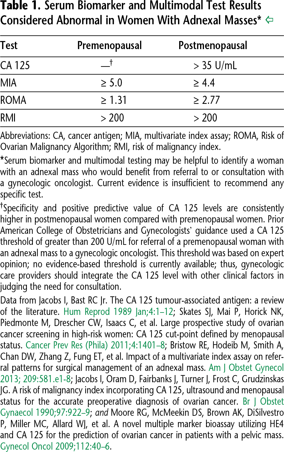 Table 1. Serum Biomarker and Multimodal Test Results Considered Abnormal in Women With Adnexal Masses*