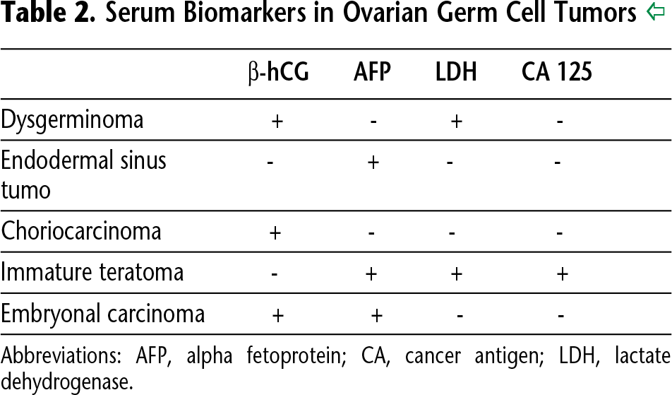 Table 2. Serum Biomarkers in Ovarian Germ Cell Tumors