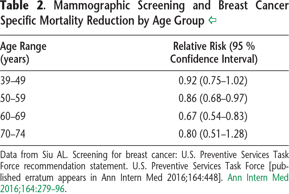 Table 2. Mammographic Screening and Breast Cancer Specific Mortality Reduction by Age Group