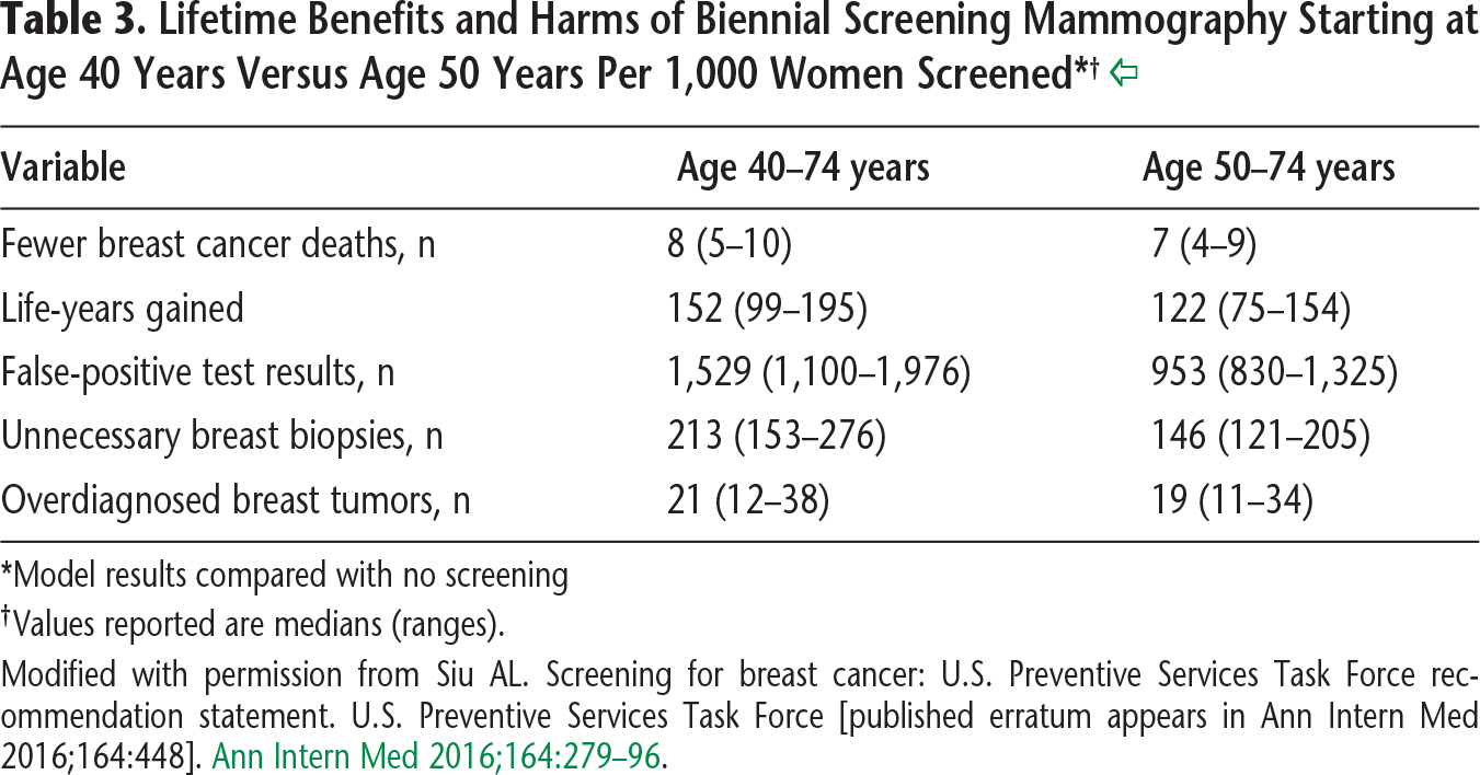 Table 3. Lifetime Benefits and Harms of Biennial Screening Mammography Starting at Age 40 Years Versus Age 50 Years Per 1,000 Women Screened* †