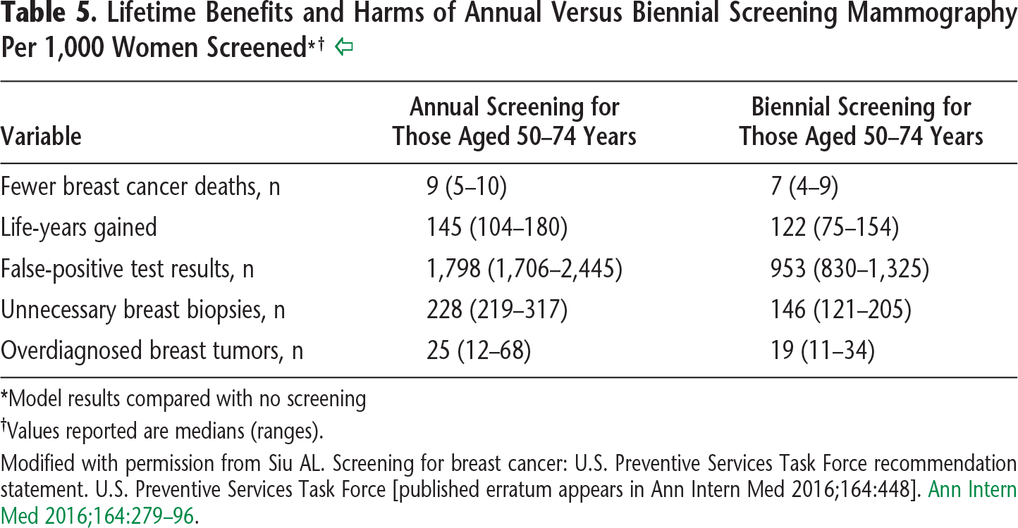 Table 5. Lifetime Benefits and Harms of Annual Versus Biennial Screening Mammography Per 1,000 Women Screened* †
