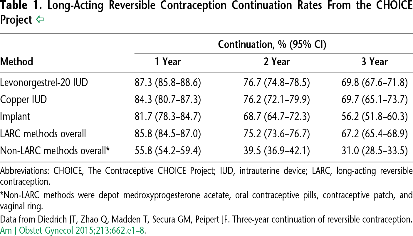 Table 1. Long-Acting Reversible Contraception Continuation Rates From the CHOICE Project