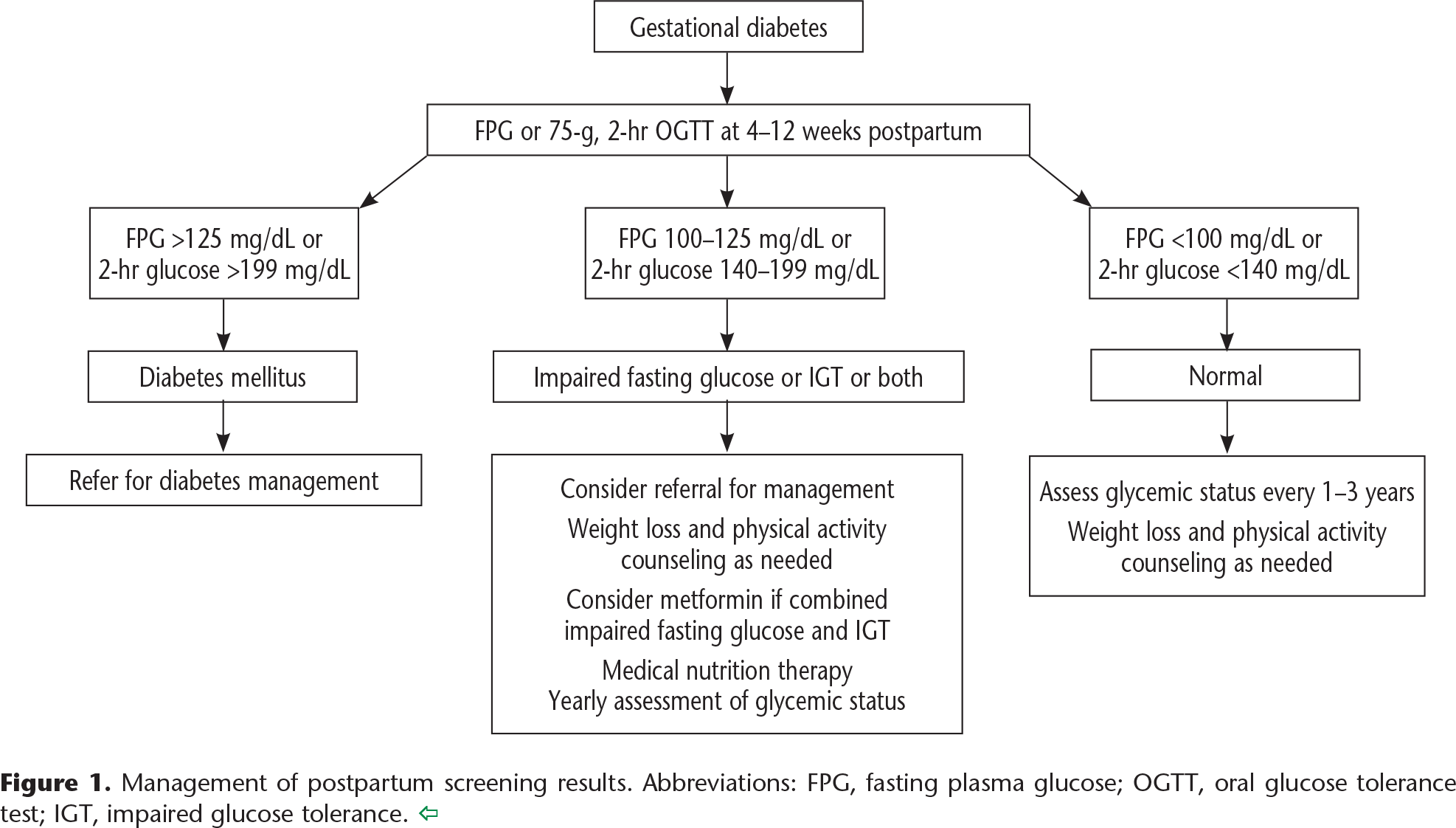Figure 1. Management of postpartum screening results. Abbreviations: FPG, fasting plasma glucose; OGTT, oral glucose tolerance test; IGT, impaired glucose tolerance.