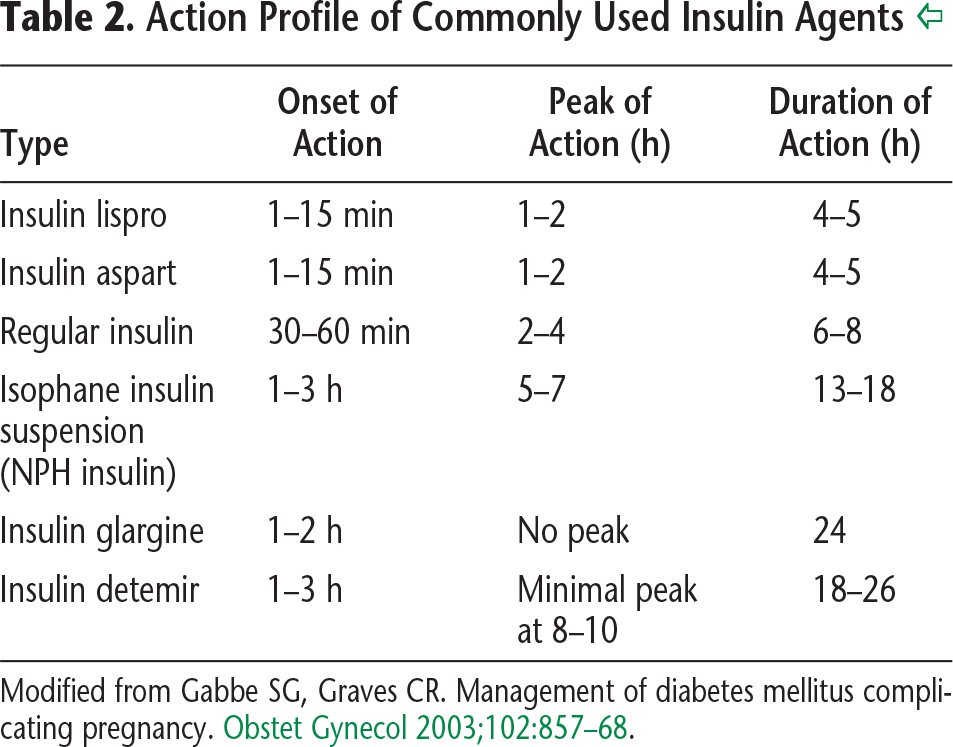 Table 2. Action Profile of Commonly Used Insulin Agents