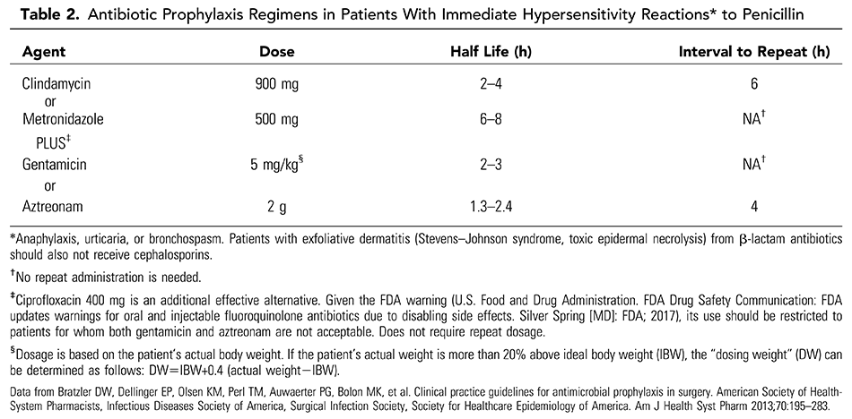 Table 2. Antibiotic Prophylaxis Regimens in Patients With Immediate Hypersensitivity Reactions* to Penicillin