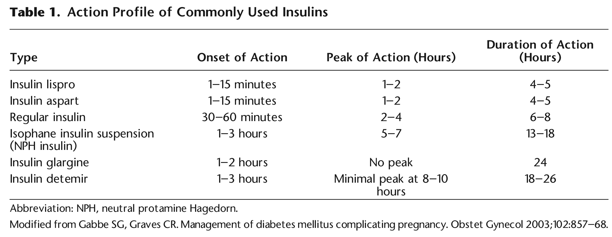 Table 1. Action Profile of Commonly Used Insulins