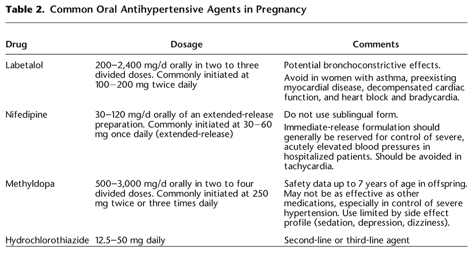 Table 2. Common Oral Antihypertensive Agents in Pregnancy