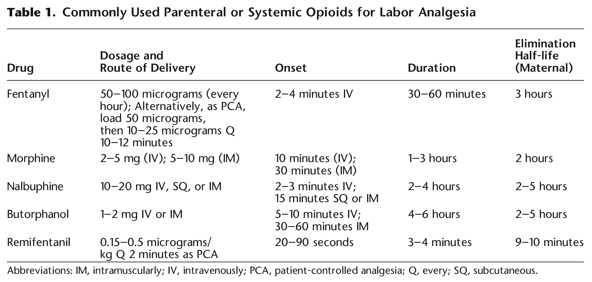 Table 1. Commonly Used Parenteral or Systemic Opioids for Labor Analgesia