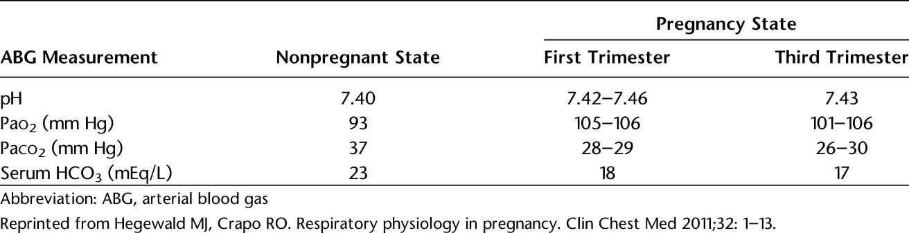 Table 2. Arterial Blood Gas Changes in Pregnancy (Sea Level)