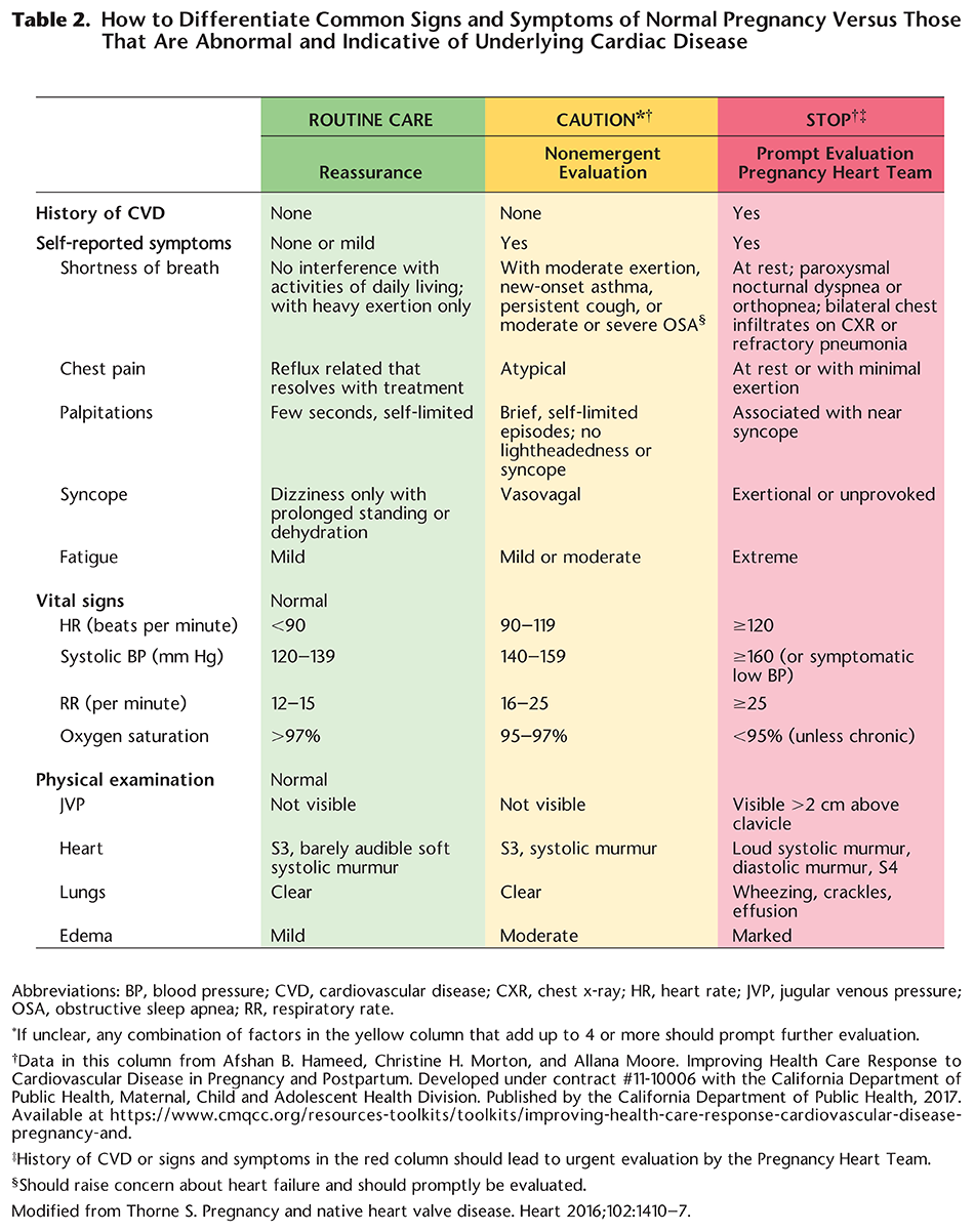 Table 2. How to Differentiate Common Signs and Symptoms of Normal Pregnancy Versus Those That Are Abnormal and Indicative of Underlying Cardiac Disease