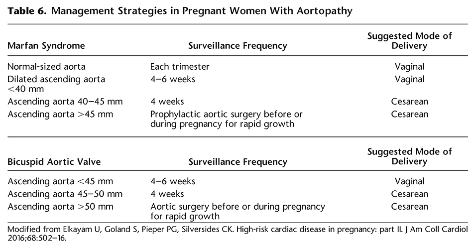 Table 6. Management Strategies in Pregnant Women With Aortopathy