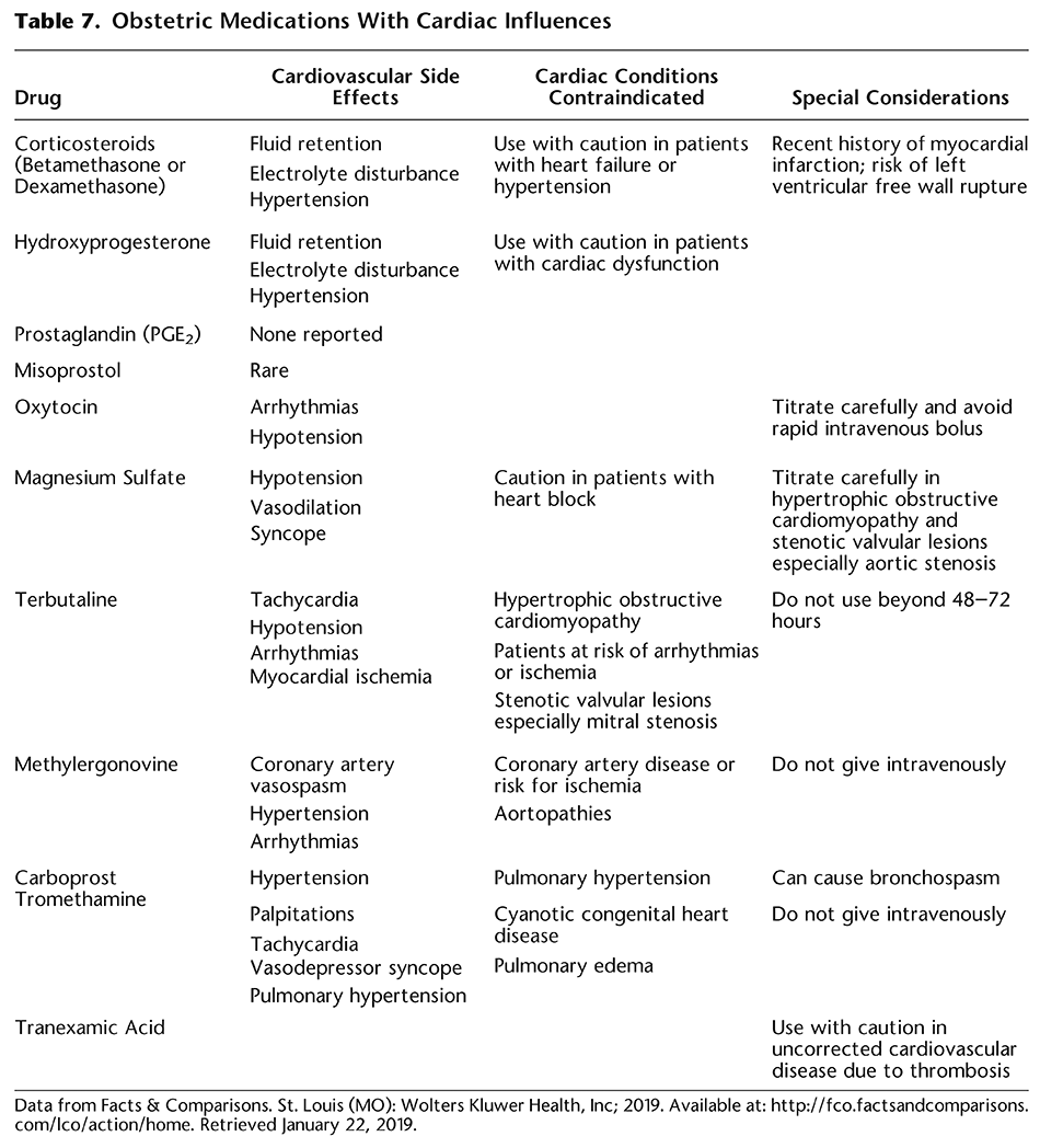 Table 7. Obstetric Medications With Cardiac Influences