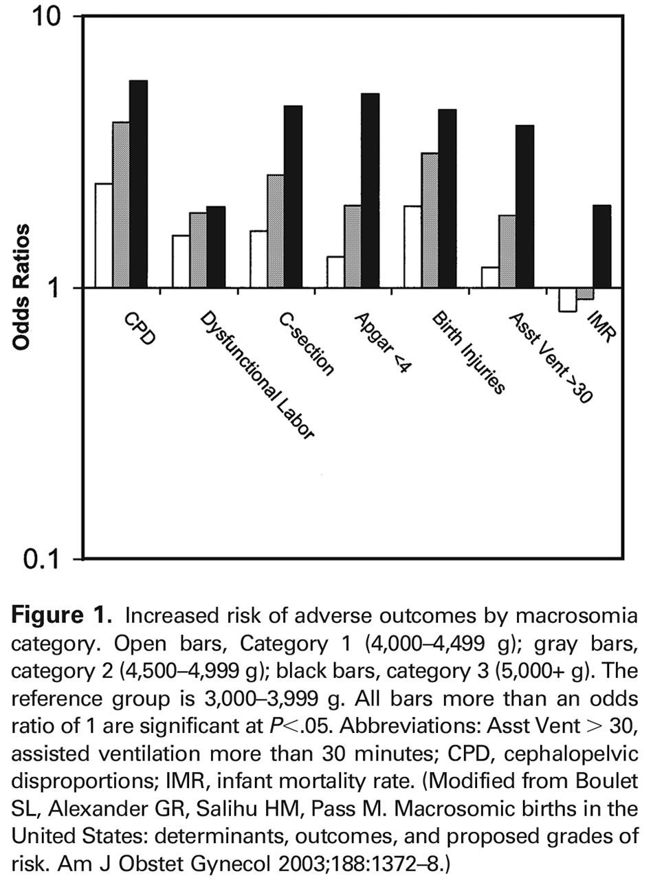 Figure 1. Increased risk of adverse outcomes by macrosomia category. Open bars, Category 1 (4,000–4,499 g); gray bars, category 2 (4,500–4,999 g); black bars, category 3 (5,000+ g). The reference group is 3,000–3,999 g. All bars more than an odds ratio of 1 are significant at P <.05. Abbreviations: Asst Vent > 30, assisted ventilation more than 30 minutes; CPD, cephalopelvic disproportions; IMR, infant mortality rate. (Modified from Boulet SL, Alexander GR, Salihu HM, Pass M. Macrosomic births in the United States: determinants, outcomes, and proposed grades of risk. Am J Obstet Gynecol 2003;188:1372–8.)