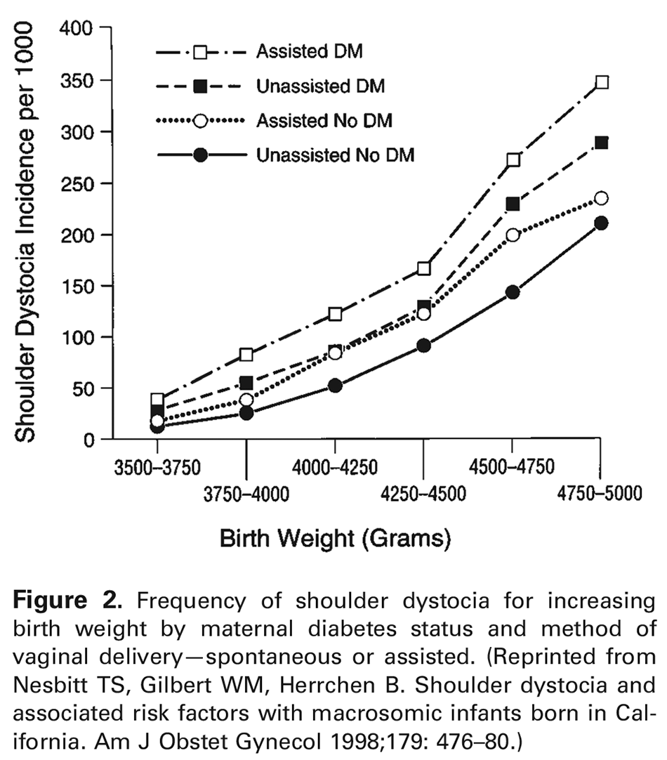 Figure 2. Frequency of shoulder dystocia for increasing birth weight by maternal diabetes status and method of vaginal delivery—spontaneous or assisted. (Reprinted from Nesbitt TS, Gilbert WM, Herrchen B. Shoulder dystocia and associated risk factors with macrosomic infants born in California. Am J Obstet Gynecol 1998;179: 476–80.)
