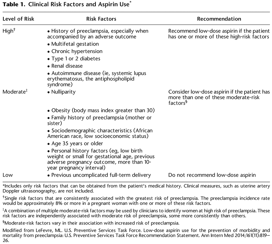 Table 1. Clinical Risk Factors and Aspirin Use*