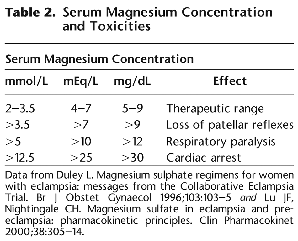 Table 2. Serum Magnesium Concentration and Toxicities