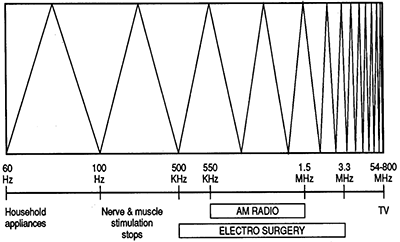 Alternating current frequency spectra.