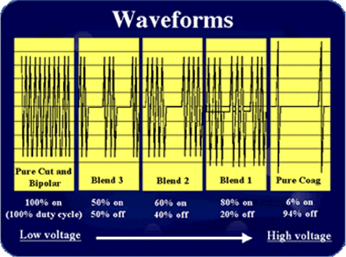 Electrosurgery waveforms.